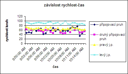 obrázek:graf c 2 po zmene typove schema e5