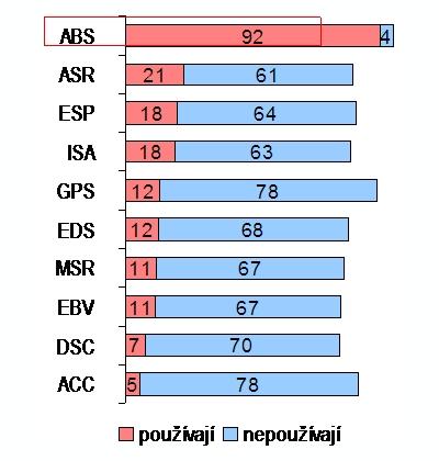 obrázek:graf c 2 pouzivane systemy v dopocet do 100 tvori odpovedi