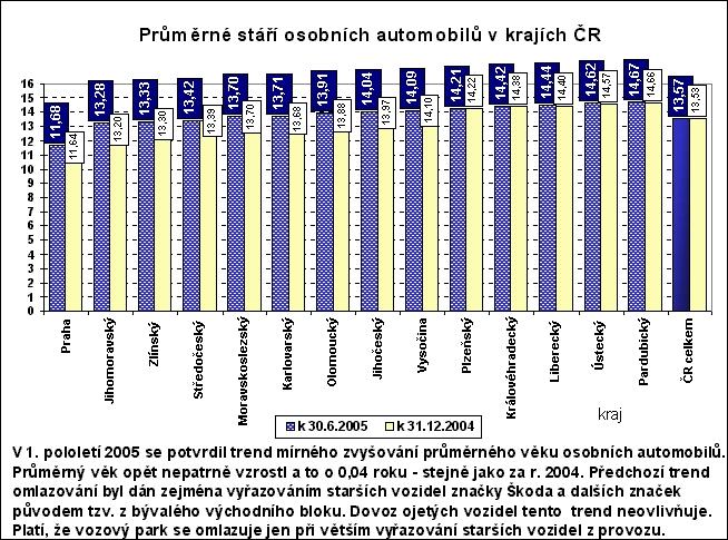 obrázek:graf c 3 prumerne stari osobnich automobiluzdroj centralni reg