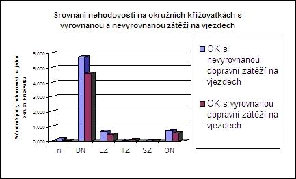 obrázek:graf srovnani nehodovosti na okruznich krizovatkach s vyrovnano