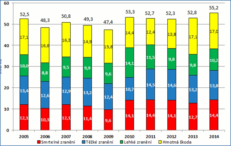 obrázek:graf vyvoje ztrat z dopravni nehodovosti na pozemnich komunikacich v delsim casovem obdobi