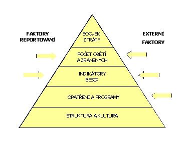 obrázek:hierarchie pro stanoveni cilu v oblasti bezpecnosti silnicniho p