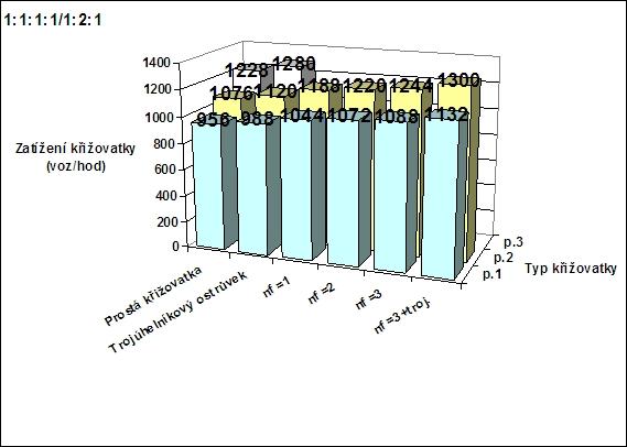 obrázek:kapacita krizovatek v zavislosti na dispozici pri vyrovnanych z