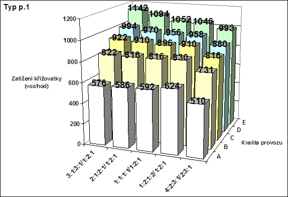 obrázek:kapacita krizovatky p 1 v zavislosti na typu zatizeni