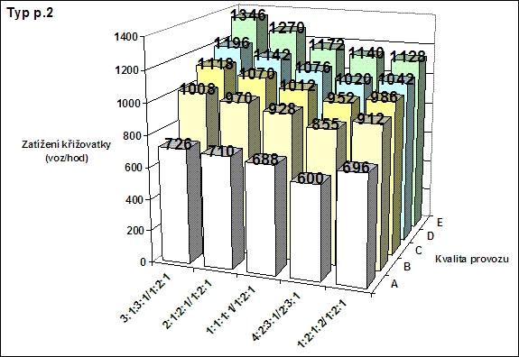 obrázek:kapacita krizovatky p 2 v zavislosti na typu zatizeni