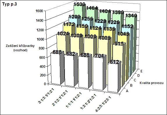 obrázek:kapacita krizovatky p 3 v zavislosti na typu zatizeni