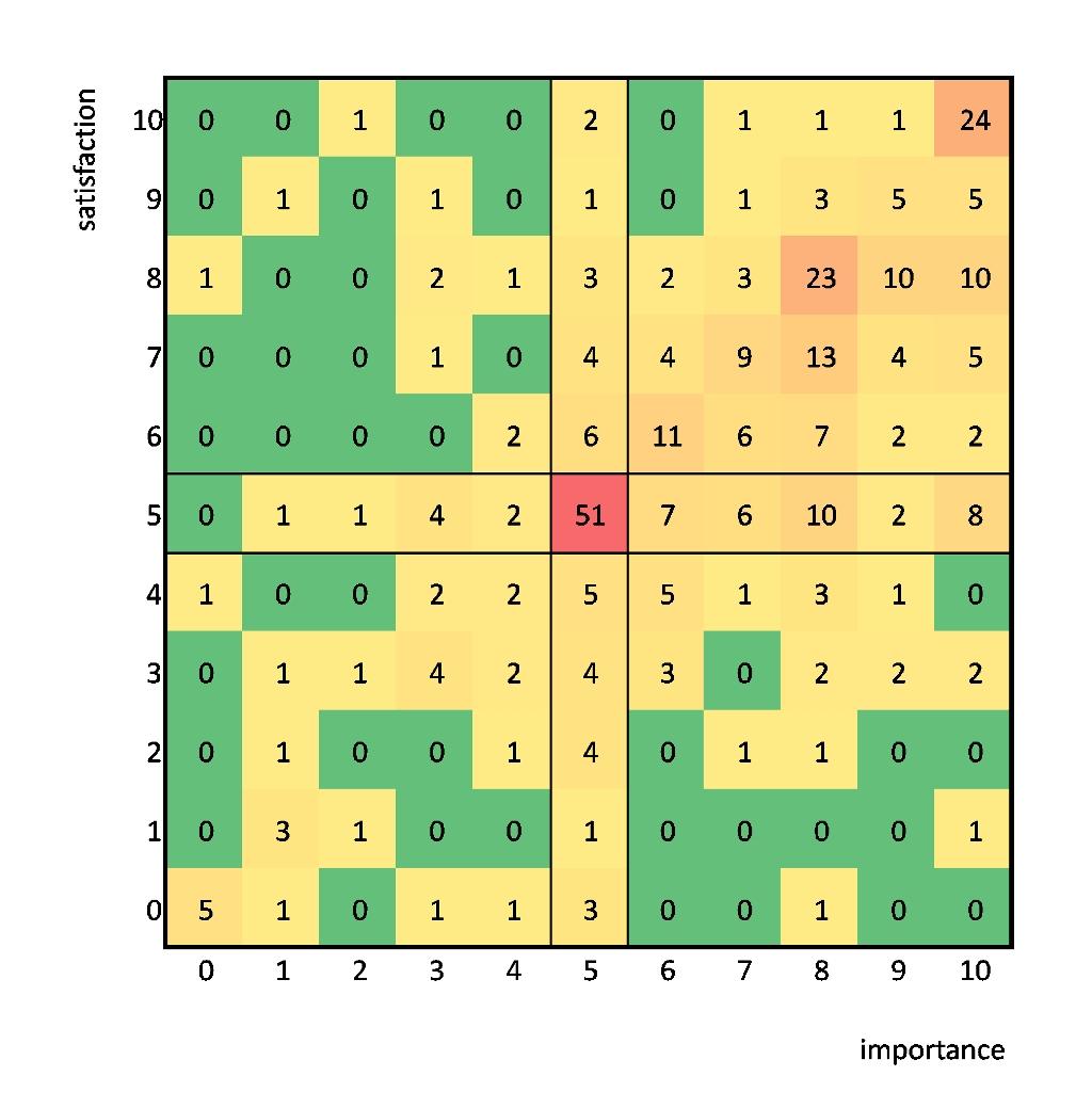 obrázek:mereni spokojenosti zamestnancu pomoci metody imposat obr 2