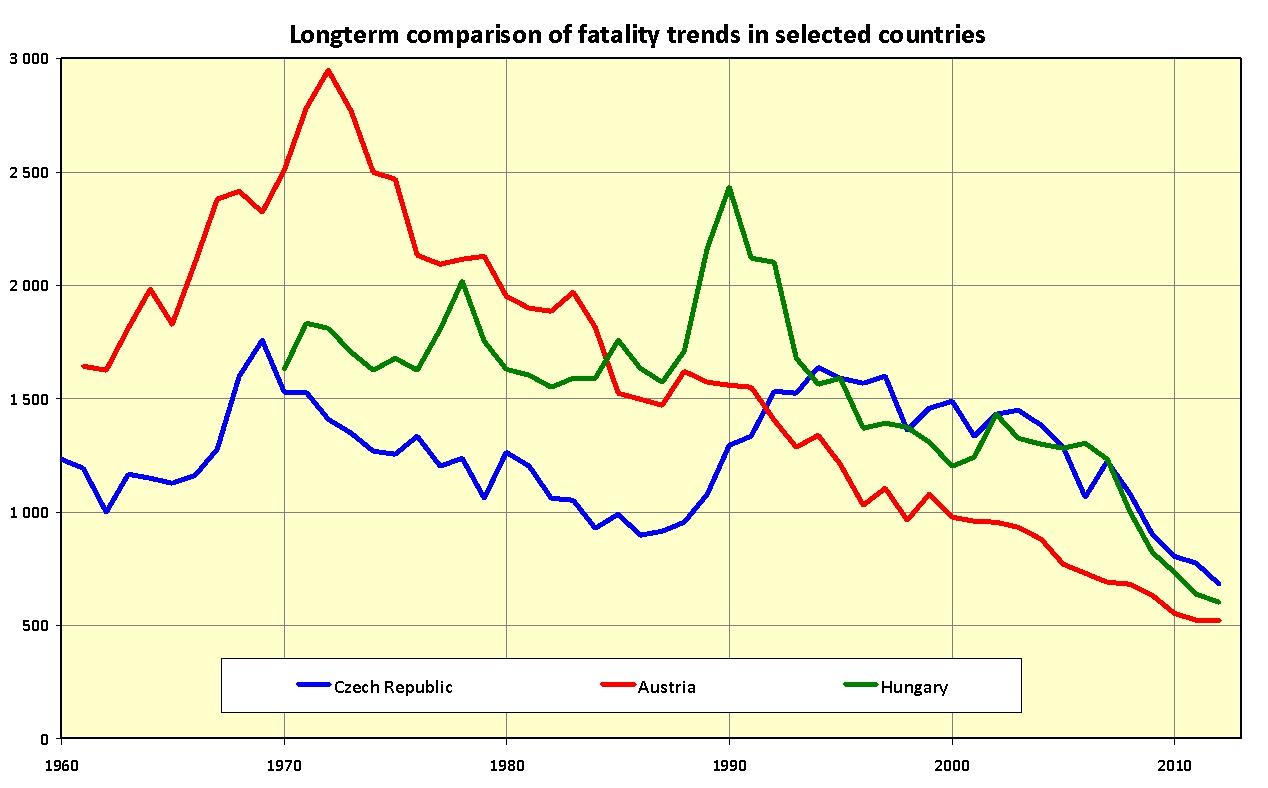 obrázek:mezinarodni souvislosti bezpecnosti dopravy obr 1