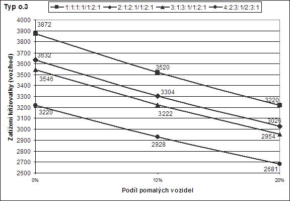 obrázek:modely vypoctu kapacity mimourovnove krizovatky 1859