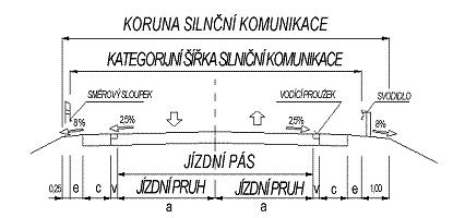 obrázek:obr 1 pricny rez smerove nedelenou komunikaci