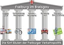 obrázek:obr 1 schema dopravni politiky mesta freiburg