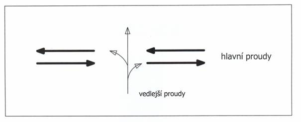 obrázek:obr 1 schema volne krizovatky pro vedlejsi proudy