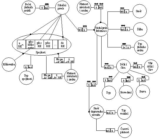 obrázek:obr 1 topologicky liniovy model znazorneny pomoci niam modelu