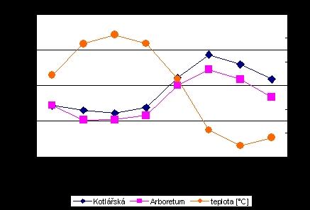 obrázek:obr 1 vyvoj koncentraci pm2 5 a teploty behem studovaneho obdo