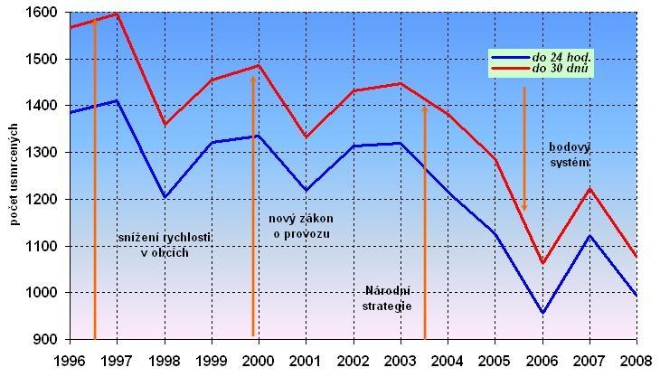 obrázek:obr 1 vyvoj poctu usmrcenych na pk v letech 1996 2008