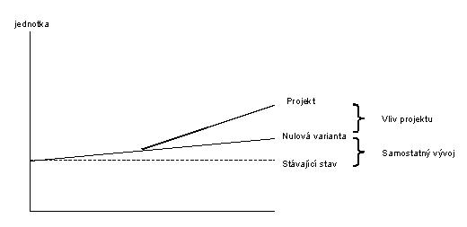 obrázek:obr 2 moznosti vyvoje