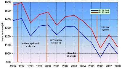 obrázek:obr 2 vyvoj ekonomickych ztrat z dopravni nehodovosti
