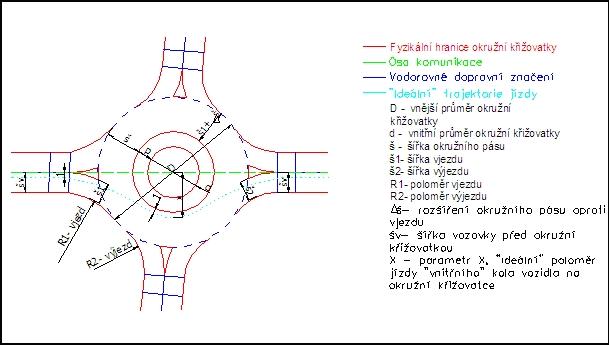 obrázek:oznaceni parametru pro soubor okruznich krizovatek geometrie