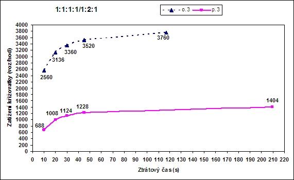 obrázek:porovnani celkoveho zatizeni krizovatek v zavislosti na ztratove 2