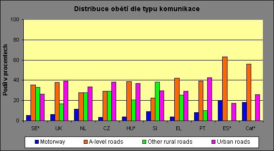 obrázek:procentni podil obeti v silnicnim provozu dle typu komunikace v