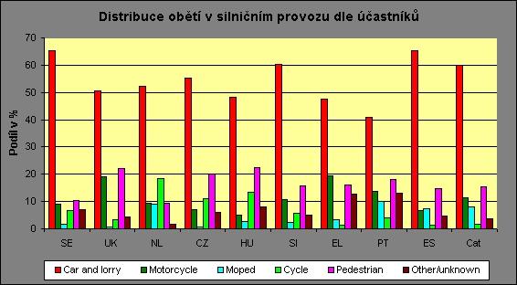 obrázek:procentualni podil jednotlivych ucastniku silnicniho provozu na