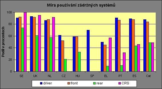 obrázek:prumerna mira pouzivani zadrznych systemu osobami na prednich se