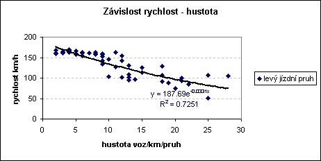 obrázek:r 0 85 grafy znazornuji minutovy dopravni proud