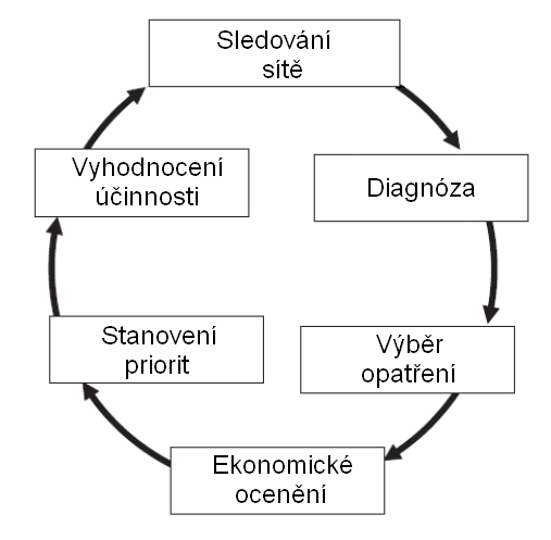 obrázek:strategicke rizeni bezpecnosti obr 1