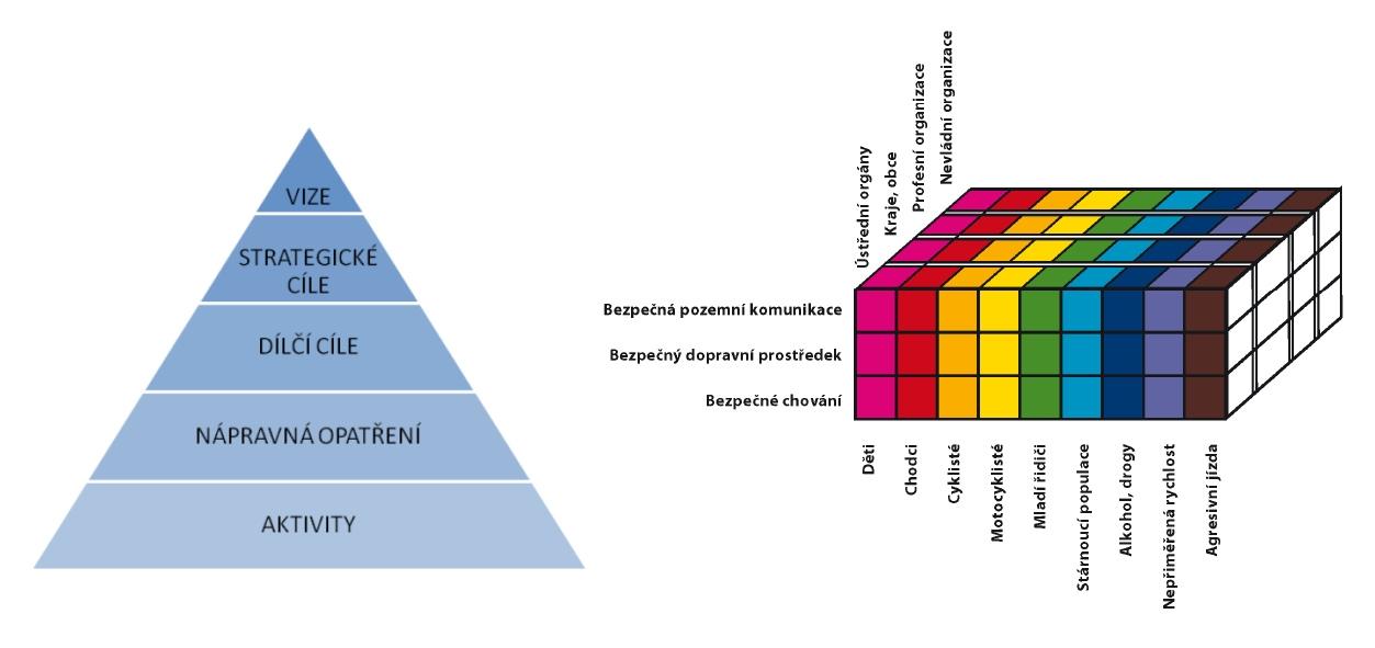 obrázek:strategicke rizeni bezpecnosti obr 2