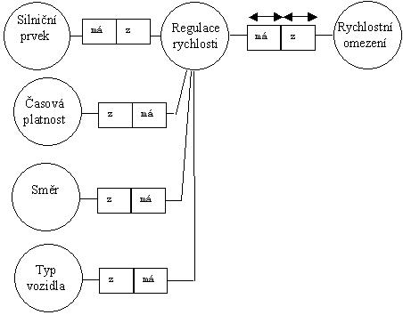 obrázek:tab 5 datovy model regulace rychlosti