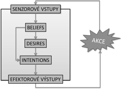 obrázek:vyuziti multiagentnich modelu k identifikaci rizikovych oblasti obr 1