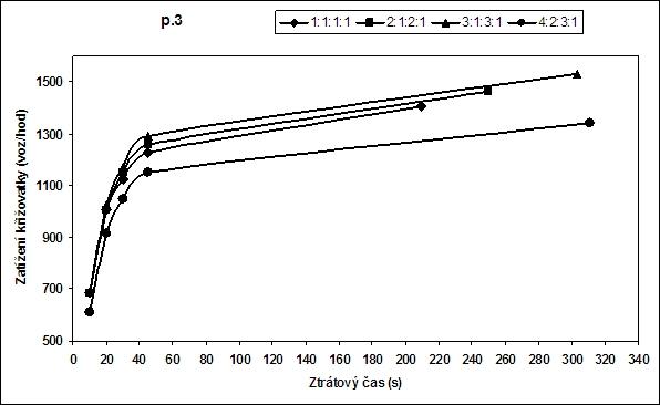 obrázek:zatezove charakteristiky na dispozicnim usporadani p 3