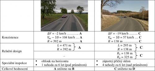 obrázek:zvysovani samovysvetlitelnosti extravilanovych useku silnic i tridy 04